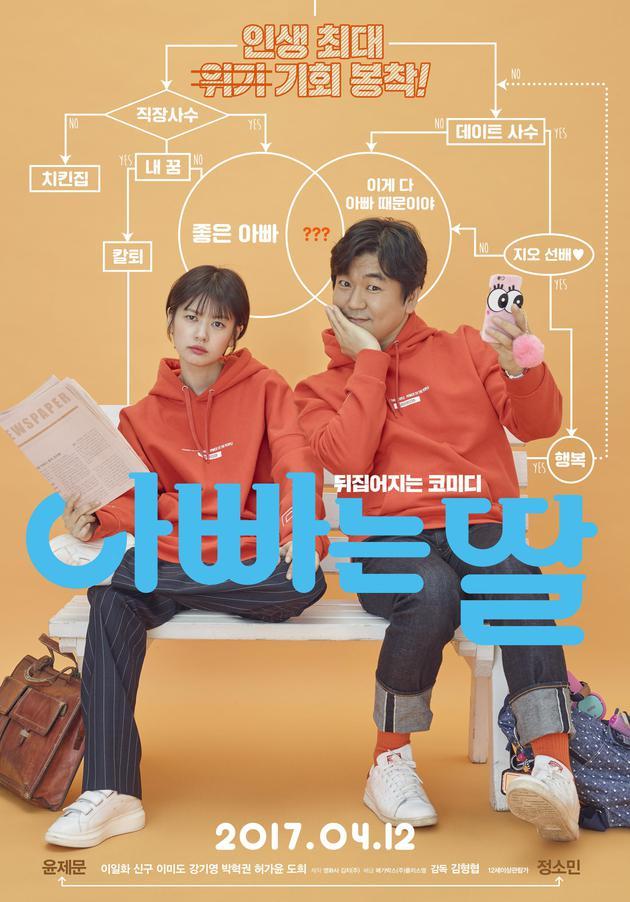韩影票房:《速激8》蝉联冠军 本土片不示弱