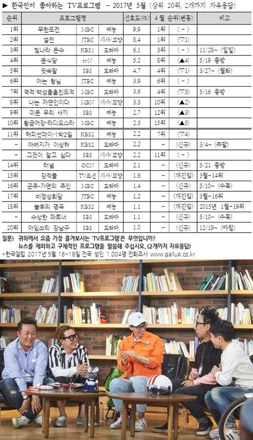 《无限挑战》连2个月当选韩国观众最喜爱节目
