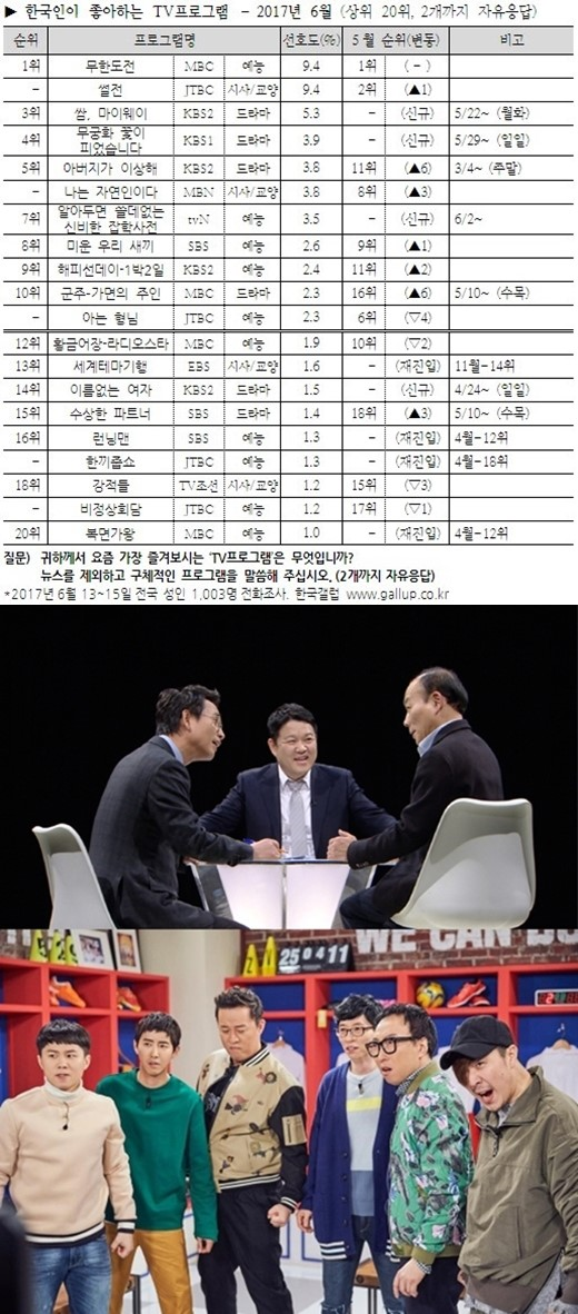 《无限挑战》《舌战》当选韩国观众最喜爱节目