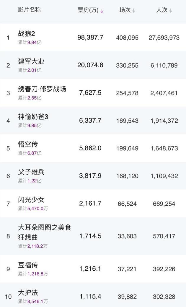 内地票房:吴京《战狼2》首周狂收10亿破多项纪录
