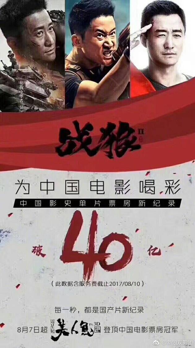 《战狼2》刷新票房纪录突破40亿大关
