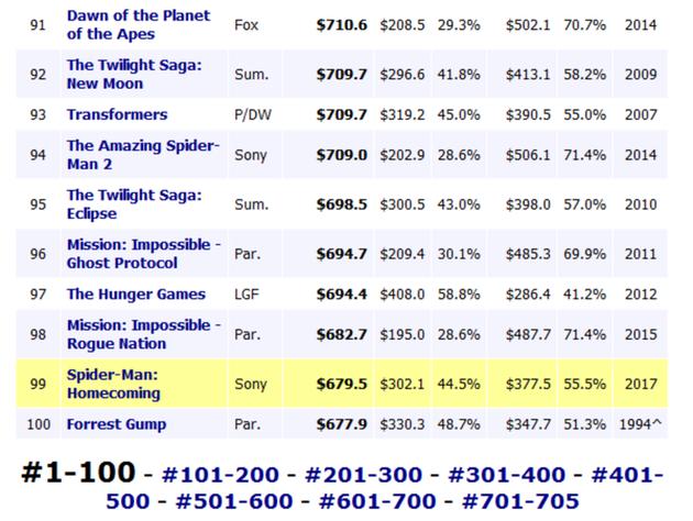 《战狼2》全球票房已超过《蜘蛛侠:英雄归来》