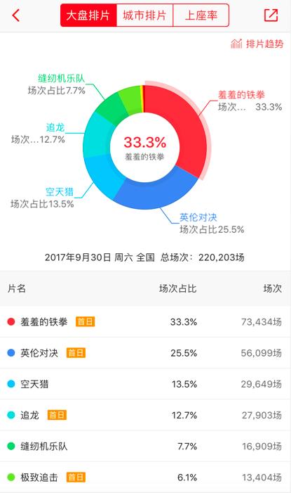 2020国庆票房排行榜_2020年1月中国电影票房排行榜 总票房22亿 榜首 宠爱