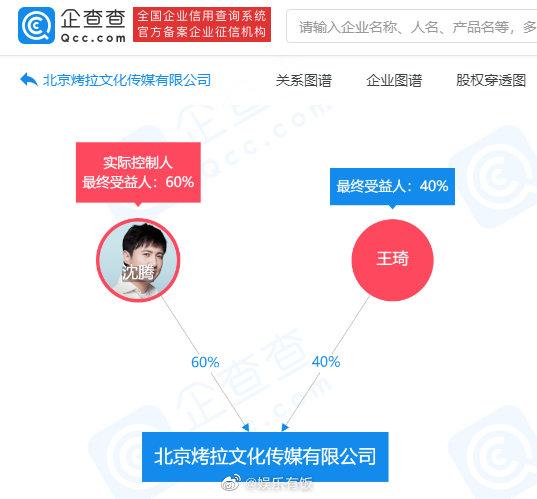 沈腾公司名字叫烤拉 注册资本500万与妻子共持股