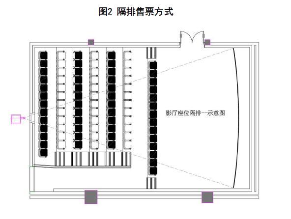 图2 隔排售票方式