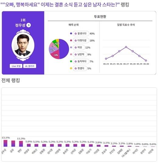 郑雨盛当选韩国网民最想听到婚讯的男星