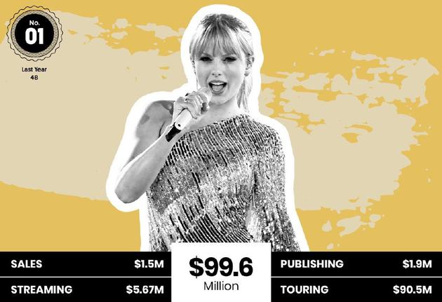 收入9960万美元!霉霉成2018年全球收入最高歌手