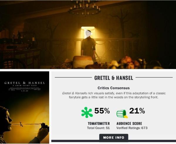 """《格蕾特和韩塞尔》在""""烂番茄""""仅有55%影评人好评度和21%观众好评度"""
