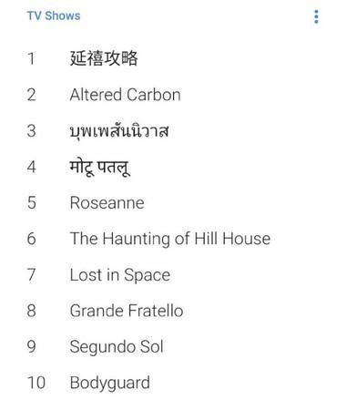 Google 2018年全球热搜电视节目榜