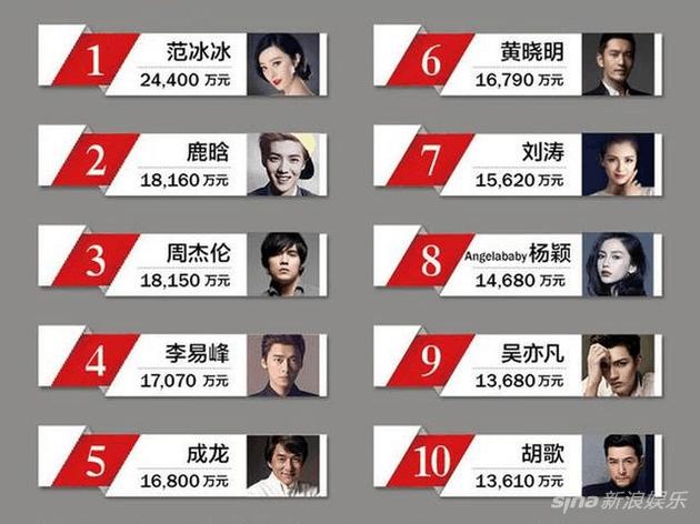 2017中国百名名人收入榜
