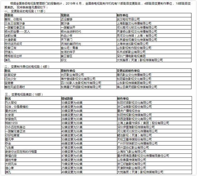 总局备案通报:张震倪妮新剧更名 去掉三生三世