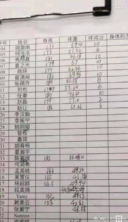 网曝火箭少女成员体测表 真实身高体重疑似曝光