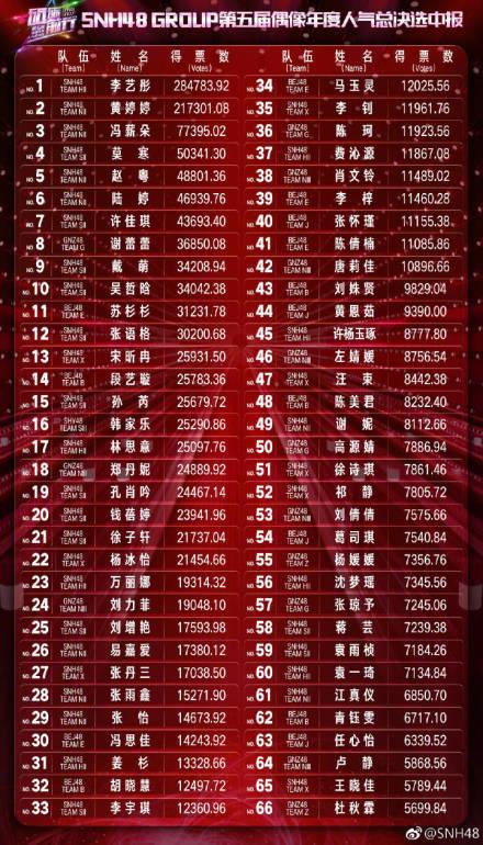 SNH48年度总决选中报