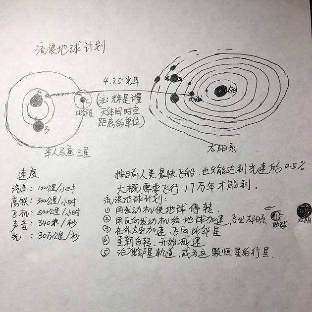 王元卓手绘的《流浪地球》讲解图。
