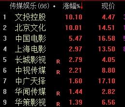 北京文化漲停