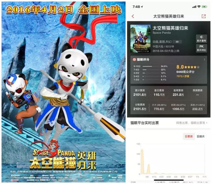 《太空熊猫英雄归来》背后的票房造假现象