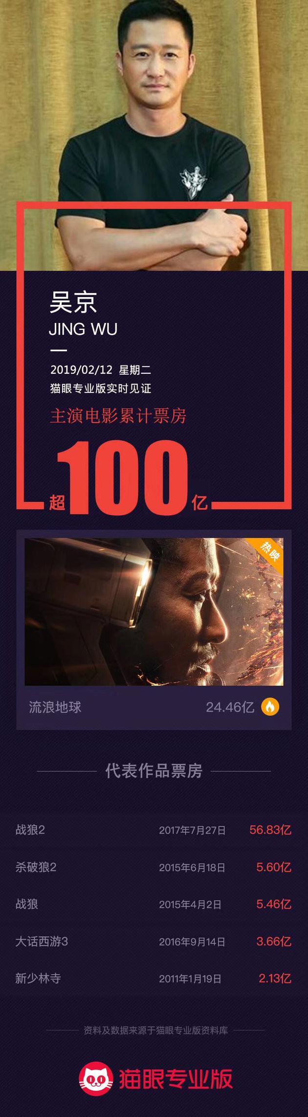 吴京主演电影票房破百亿
