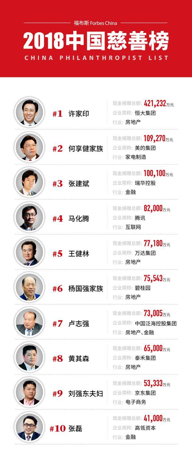 2018中国慈善榜TOP10