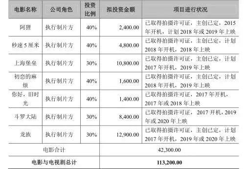 《上海堡垒》垮了 华视娱乐或成最大输家