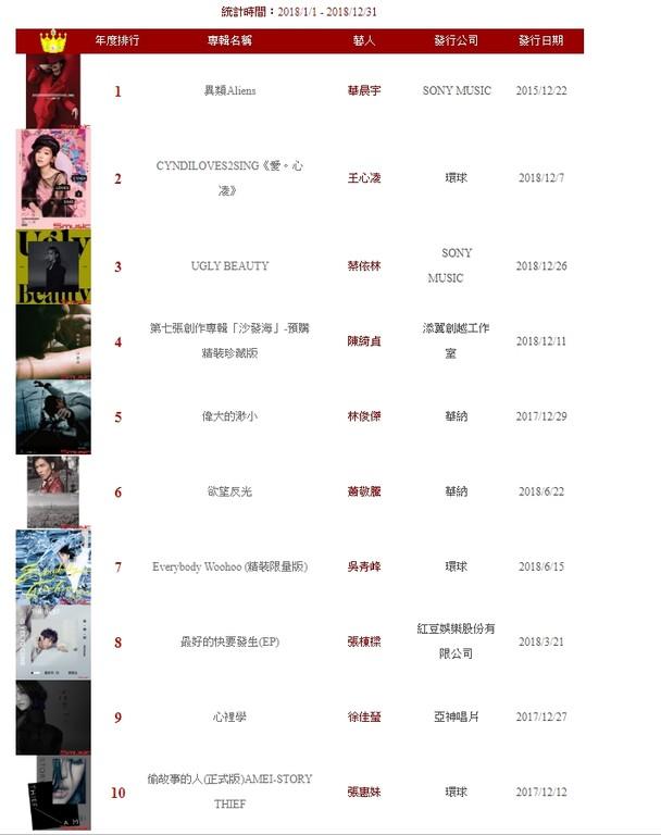 ▲2018臺灣五大唱片銷售總排行榜出爐。(圖/翻攝自五大唱片網站)