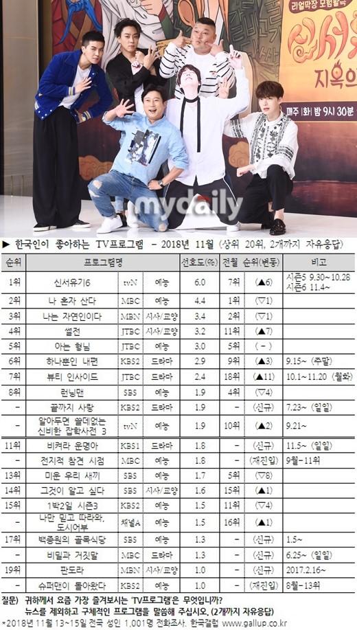 tvN真人秀《新西游记》得票率第一