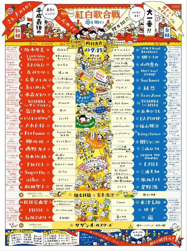 日本《红白歌唱大赛》外演挨次和完善弯现在。