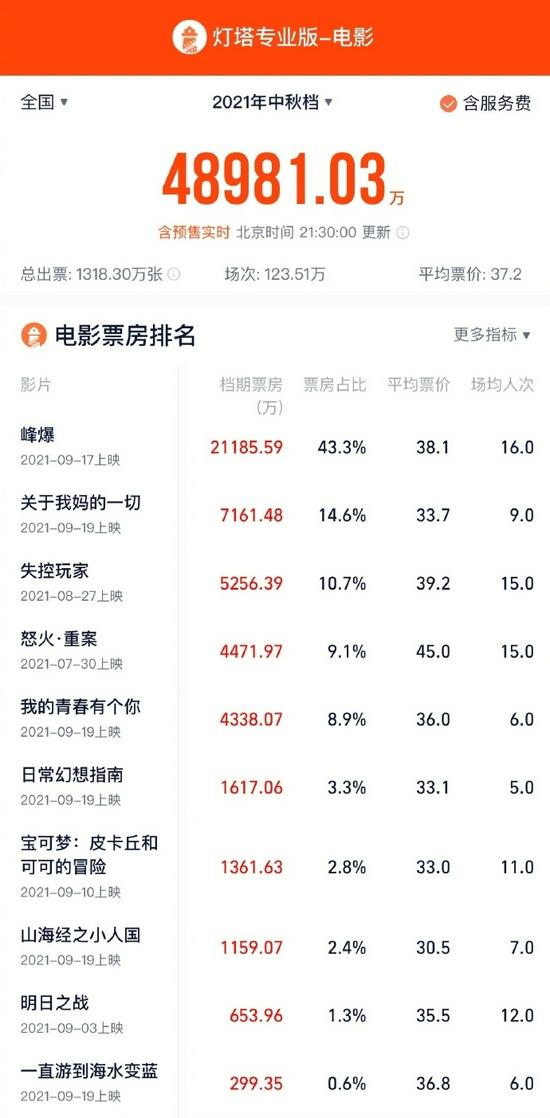 中秋档电影总票房4.9亿 《峰爆》2.12亿领跑