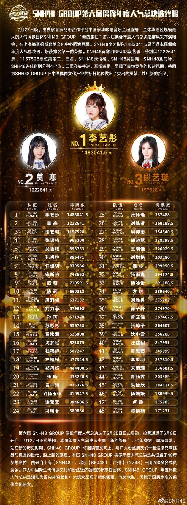 李艺彤蝉联总决选第一将单飞 竞争对手黄婷婷退赛