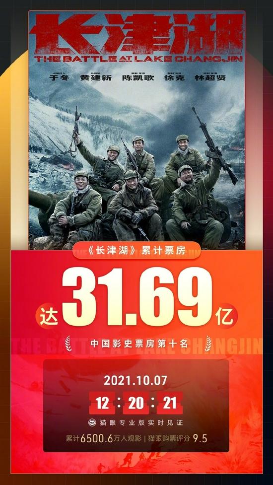电影《长津湖》票房进入内地票房榜前十