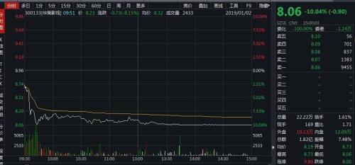 华策1月2日股价跌停