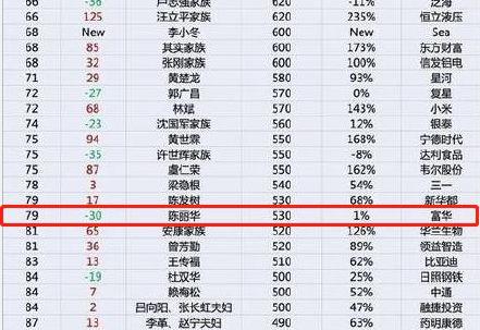"""""""唐僧""""老婆身价530亿 系百富榜年岁最豪富豪"""