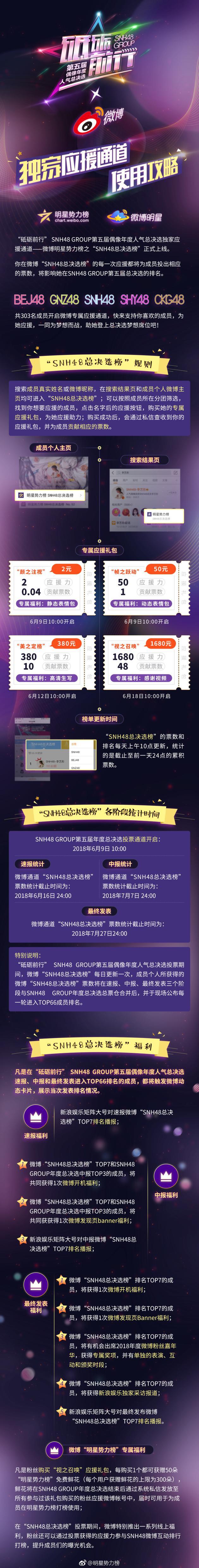 微博助力SNH48年度总选 首日榜单出炉黄婷婷登顶