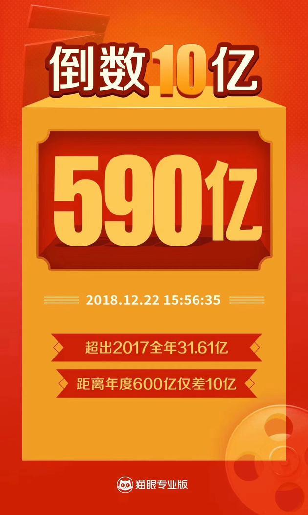 2018中国电影票房达到590亿