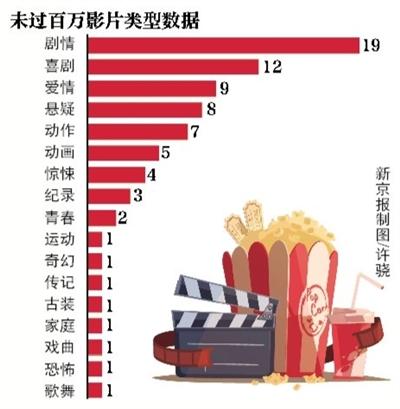 上半年近三成电影票房不足百万 最低单片票房4万