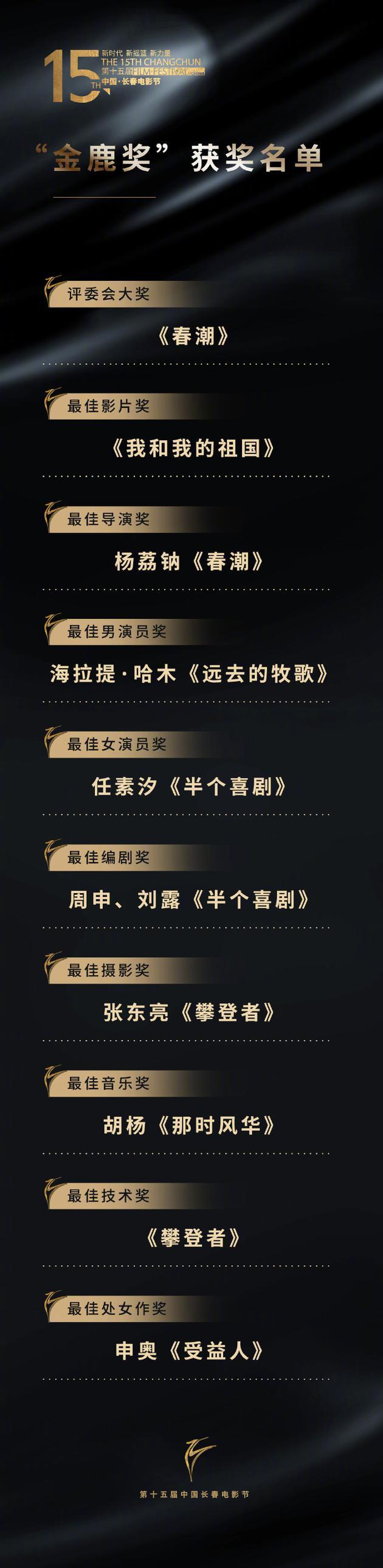 """第15届长春电影节""""金鹿奖""""完整获奖名单揭晓"""