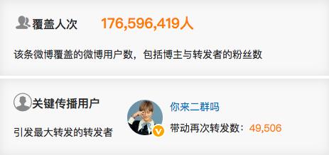 李宇春这条微博覆盖人次近1亿8千万