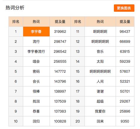 """""""李宇春""""和新专辑""""流行""""成为微博热词,""""啊啊啊啊""""排名热词榜第11"""