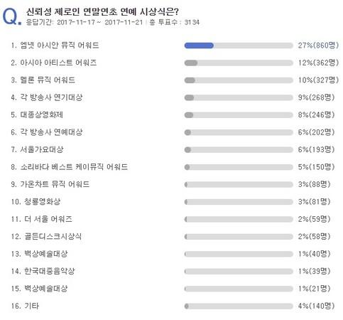 信赖度为零的韩国颁奖礼票选结果
