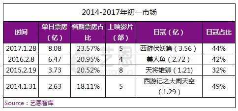 2014-2017年初一市场情况