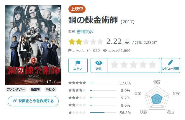 Yahoo映画上的真人版《钢炼》评分仅为2.22分