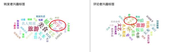 """转评者共同的兴趣标签是""""李宇春"""""""