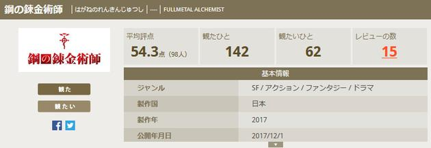 kinenote上真人版《钢炼》评分为54.3分,没有达到及格线