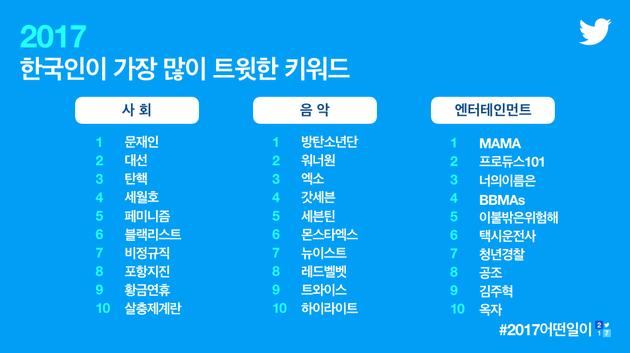 """""""2017年韩国推特最热话题""""排行榜"""