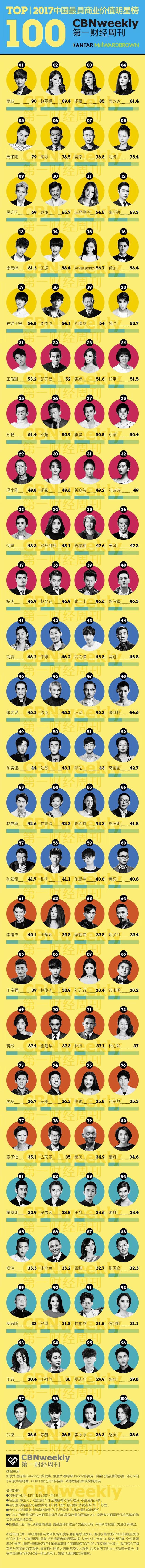 2017中国最具商业价值明星榜揭晓