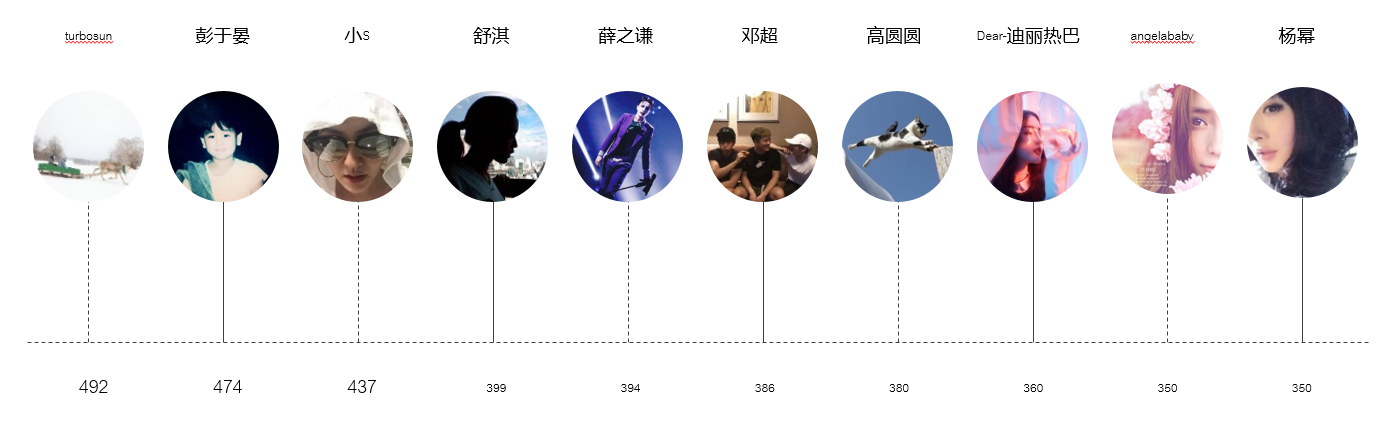 明星奢指数排行总榜TOP TEN