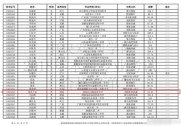 中戏艺考成绩发布 易烊千玺获专业第一