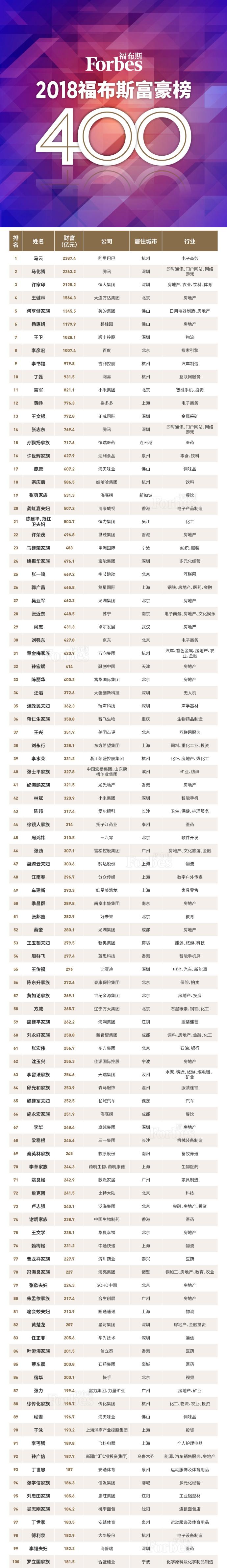 福布斯中国400富豪榜 马云归榜首5位服装行业富豪上榜前100