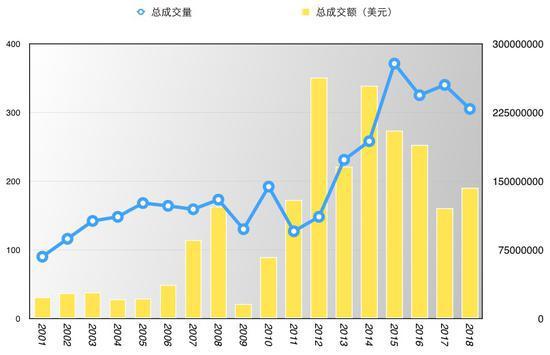 图表一 格哈德·里希特历年拍卖市场上拍数量及成交情况