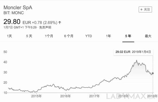 当年购买Moncler股票的投资者收到的总回报已翻了一番,击败了所有上市的同行,包括爱马仕