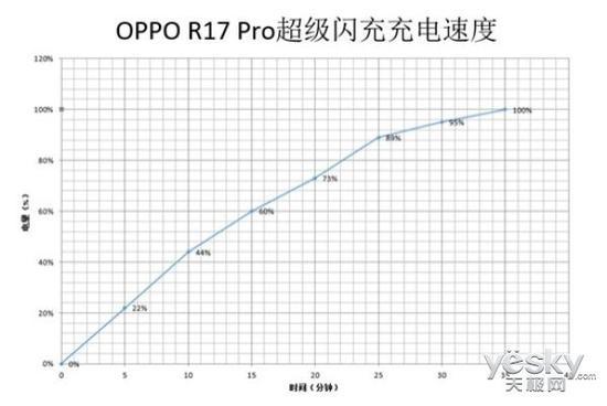OPPO R17 Pro超级闪充充电实测